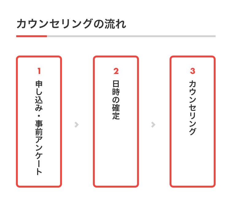 カウンセリングの流れ 1.申し込み・事前アンケート→2.日時の確定→3.カウンセリング
